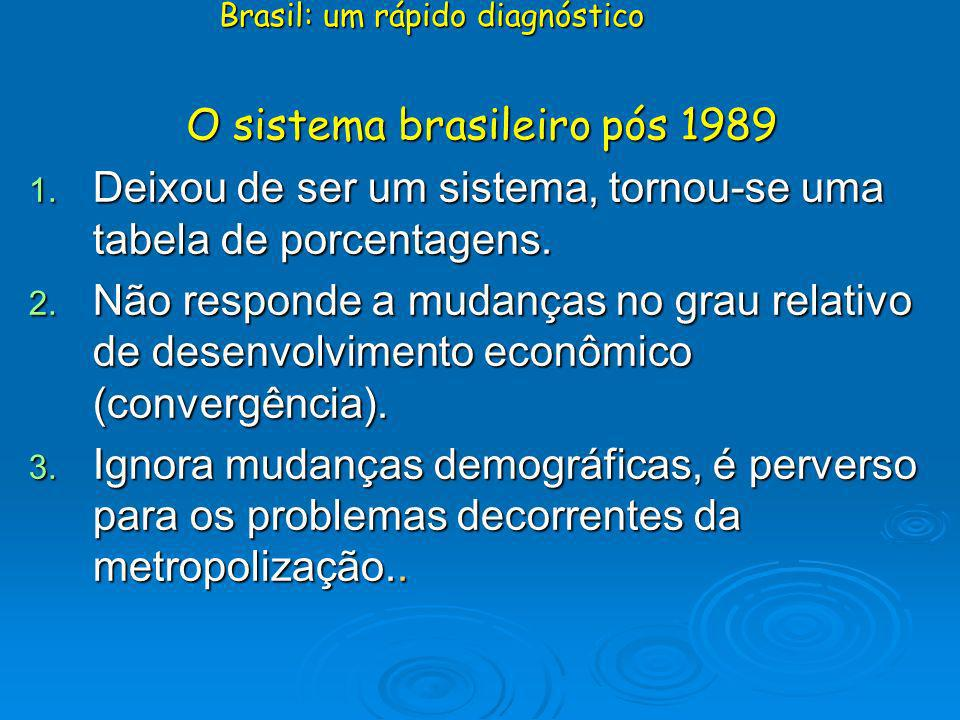 O sistema brasileiro pós 1989