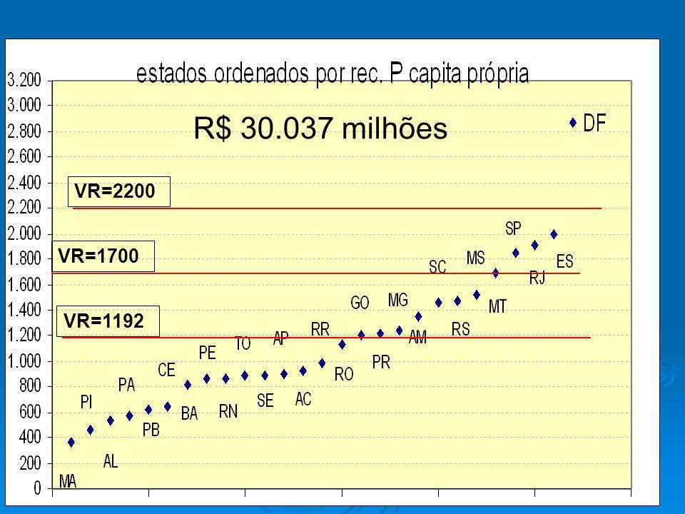R$ 30.037 milhões VR=2200 VR=1700 VR=1192