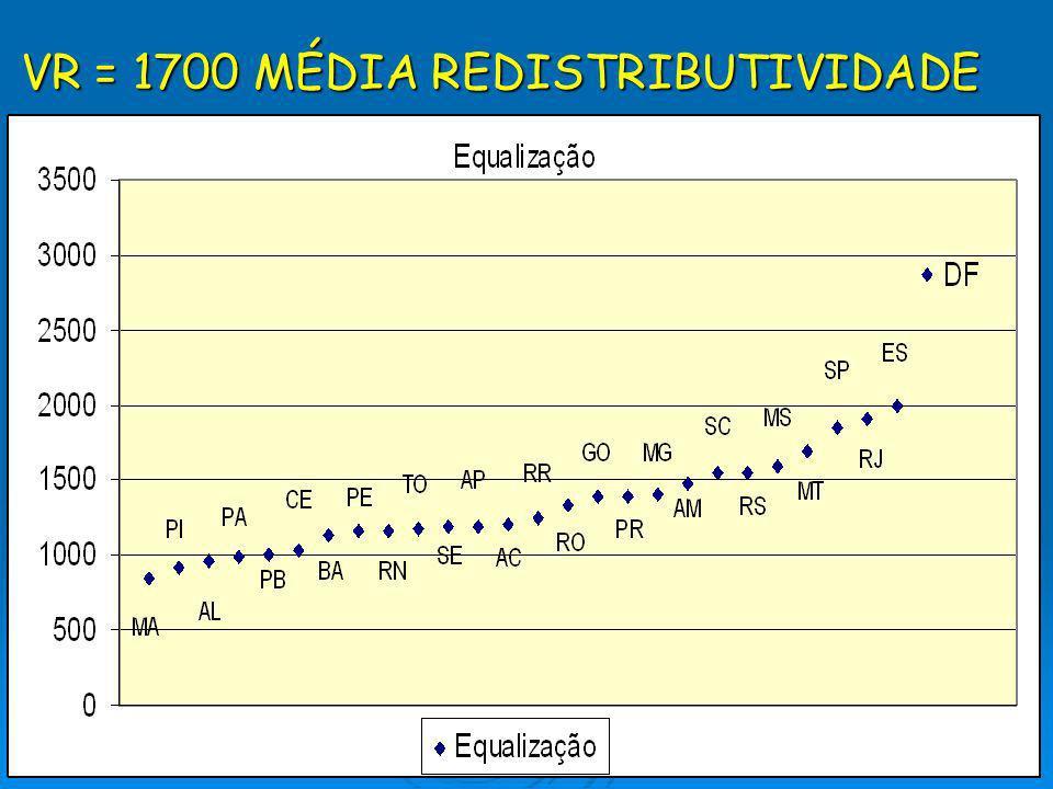 VR = 1700 MÉDIA REDISTRIBUTIVIDADE