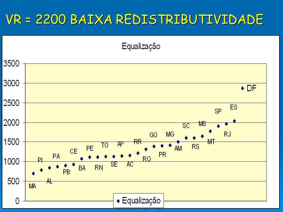 VR = 2200 BAIXA REDISTRIBUTIVIDADE