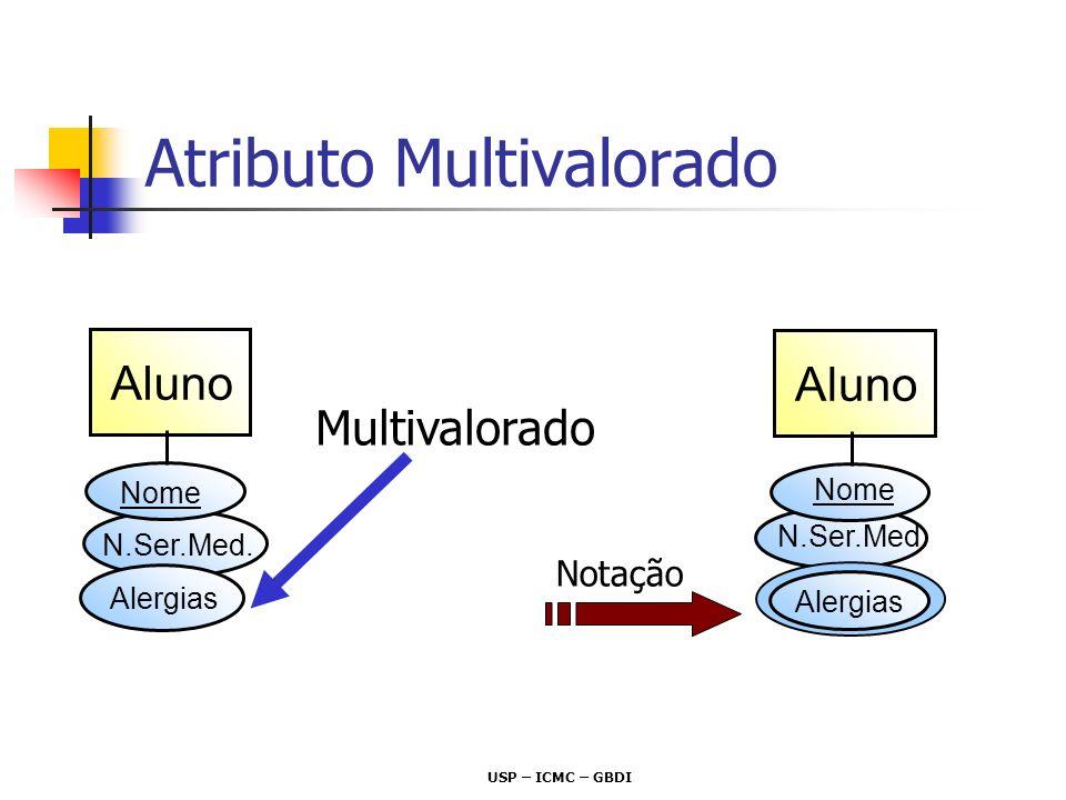 Atributo Multivalorado