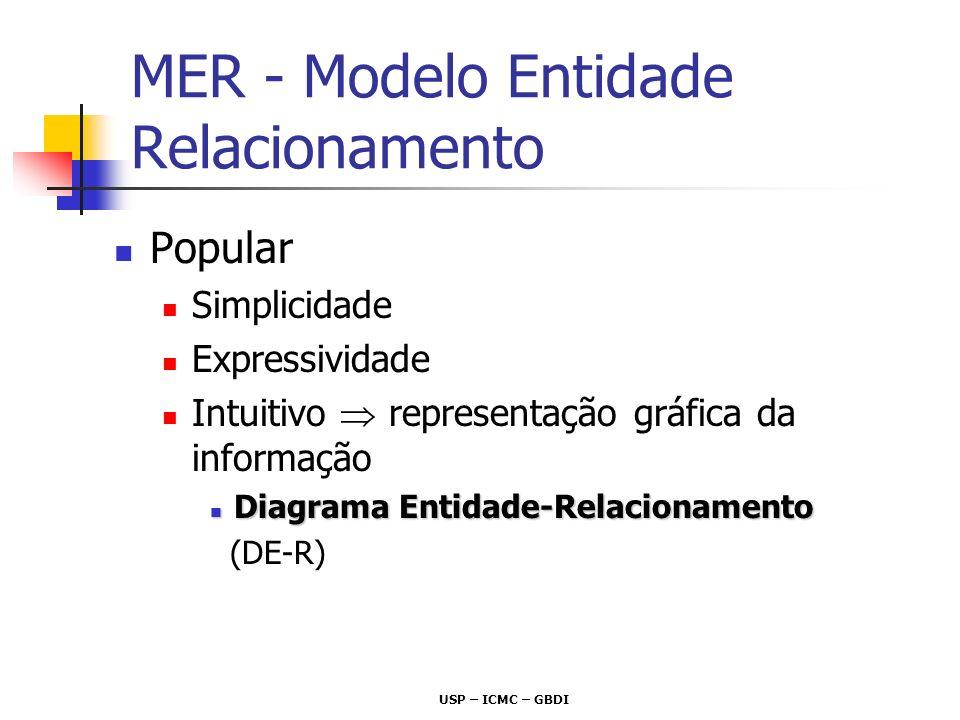 MER - Modelo Entidade Relacionamento