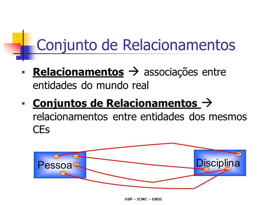 Conjunto de Relacionamentos