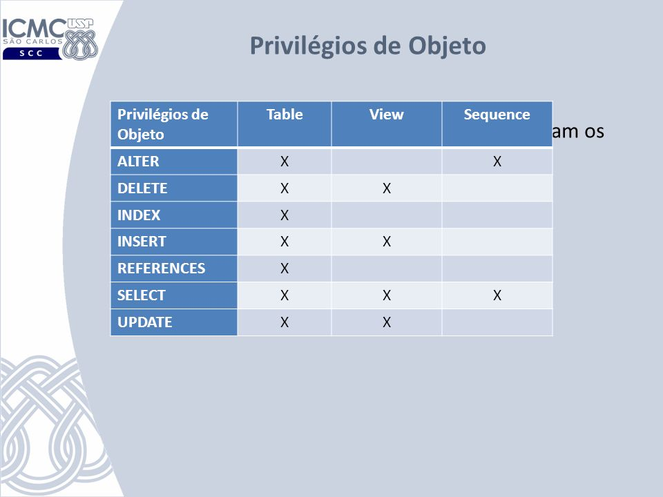 Privilégios de ObjetoPrivilégios de Objeto. Table. View. Sequence. ALTER. X. DELETE. INDEX. INSERT.