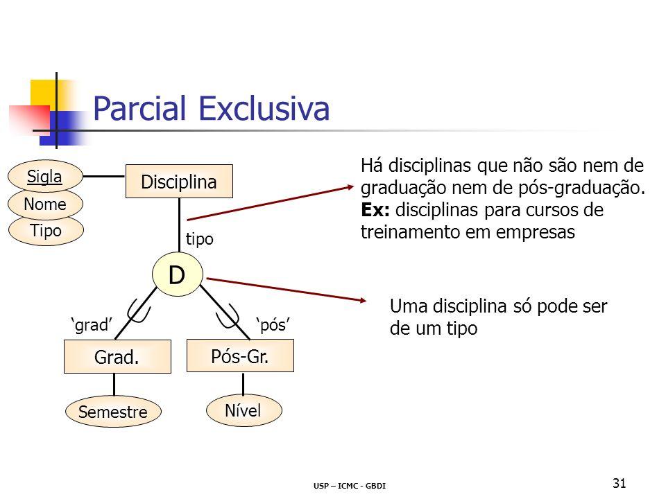 Parcial Exclusiva Há disciplinas que não são nem de graduação nem de pós-graduação. Ex: disciplinas para cursos de treinamento em empresas.