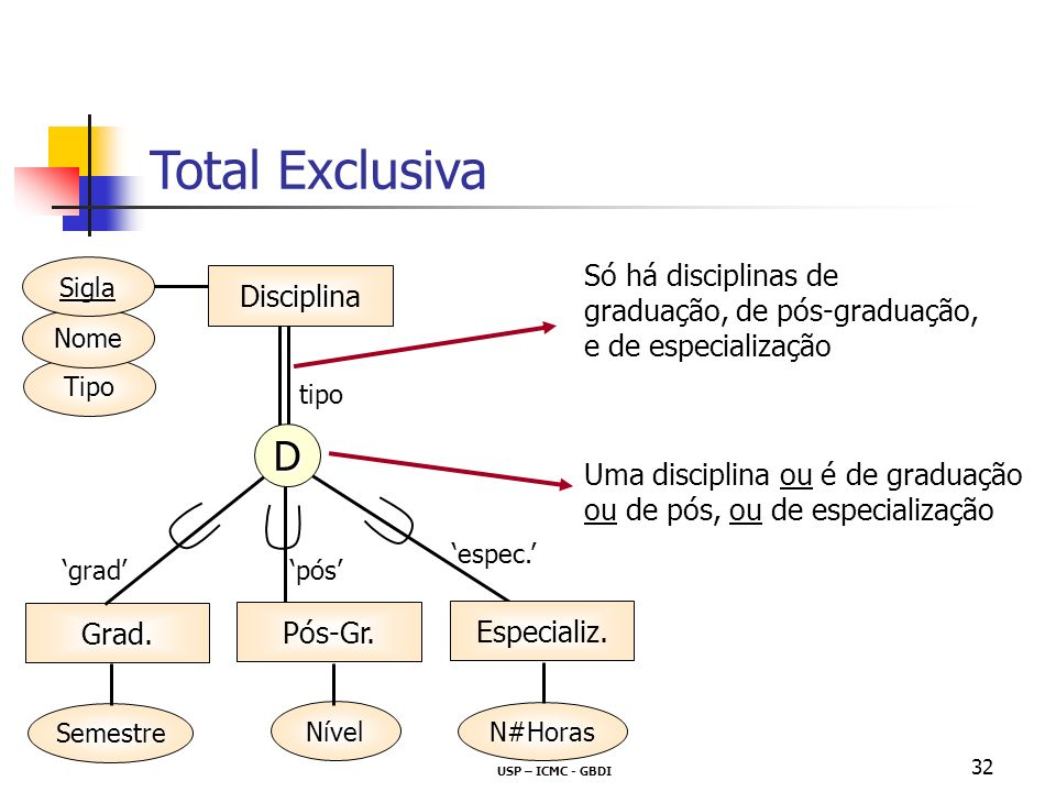 Total Exclusiva D Só há disciplinas de graduação, de pós-graduação,
