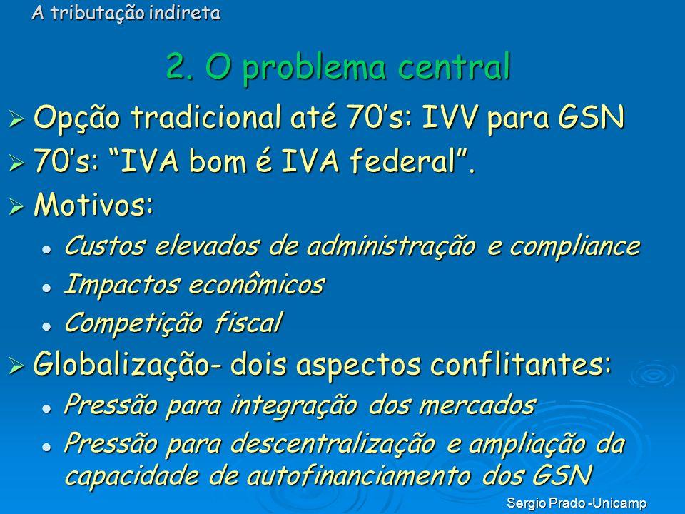 2. O problema central Opção tradicional até 70's: IVV para GSN