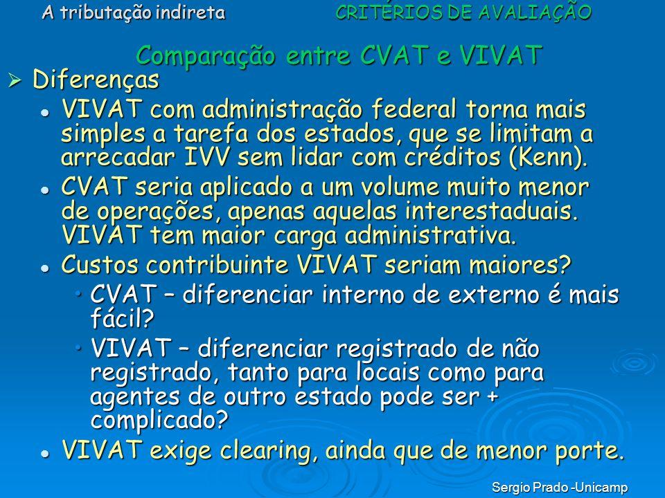 Comparação entre CVAT e VIVAT