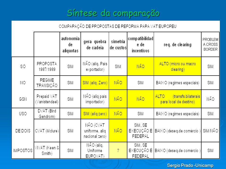 Síntese da comparação Sergio Prado -Unicamp