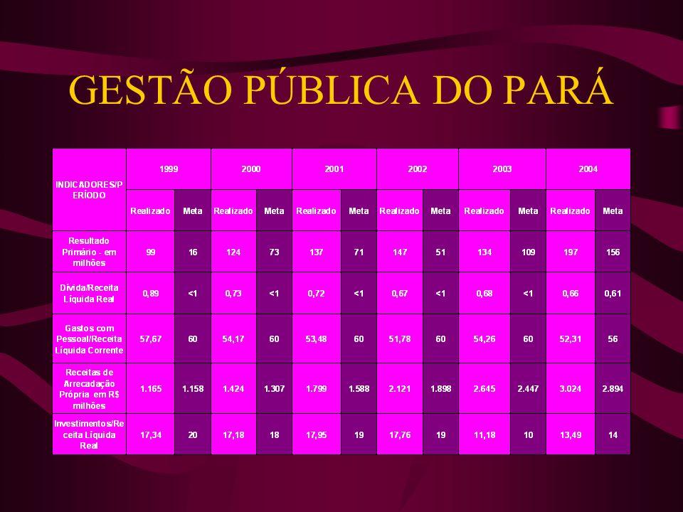 GESTÃO PÚBLICA DO PARÁ