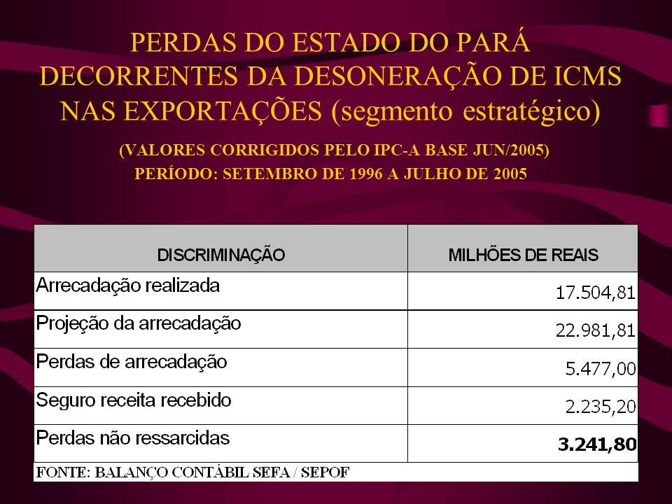 PERDAS DO ESTADO DO PARÁ DECORRENTES DA DESONERAÇÃO DE ICMS NAS EXPORTAÇÕES (segmento estratégico) (VALORES CORRIGIDOS PELO IPC-A BASE JUN/2005) PERÍODO: SETEMBRO DE 1996 A JULHO DE 2005