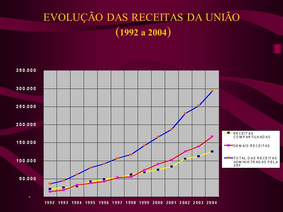 EVOLUÇÃO DAS RECEITAS DA UNIÃO (1992 a 2004)