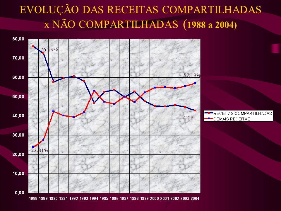 EVOLUÇÃO DAS RECEITAS COMPARTILHADAS x NÃO COMPARTILHADAS (1988 a 2004)