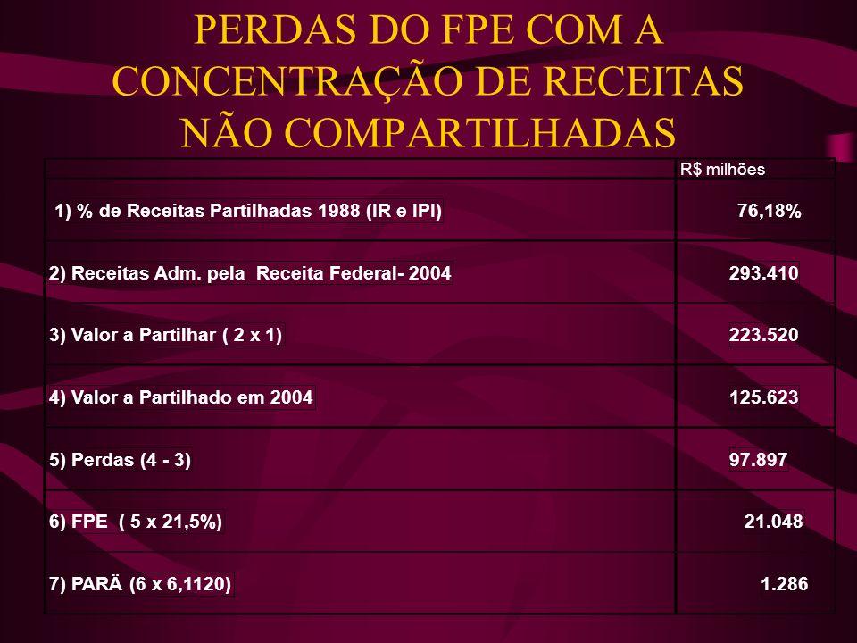 PERDAS DO FPE COM A CONCENTRAÇÃO DE RECEITAS NÃO COMPARTILHADAS