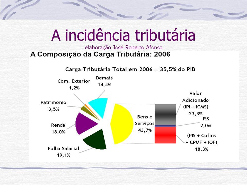 A incidência tributária elaboração José Roberto Afonso