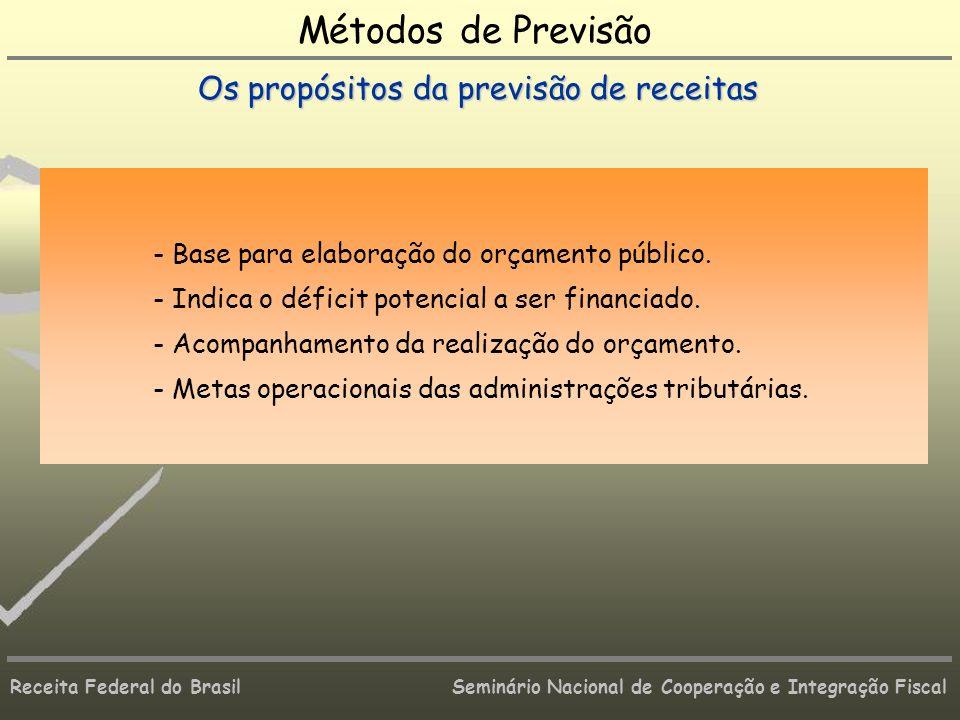 Métodos de Previsão Os propósitos da previsão de receitas