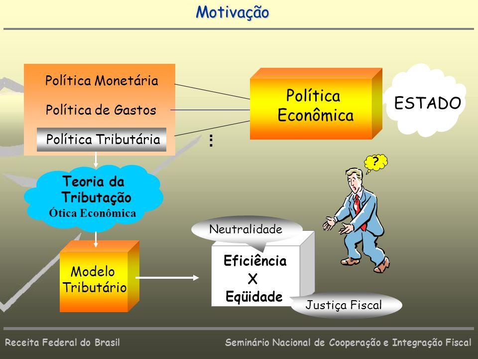 Motivação Política ESTADO Econômica Política Monetária