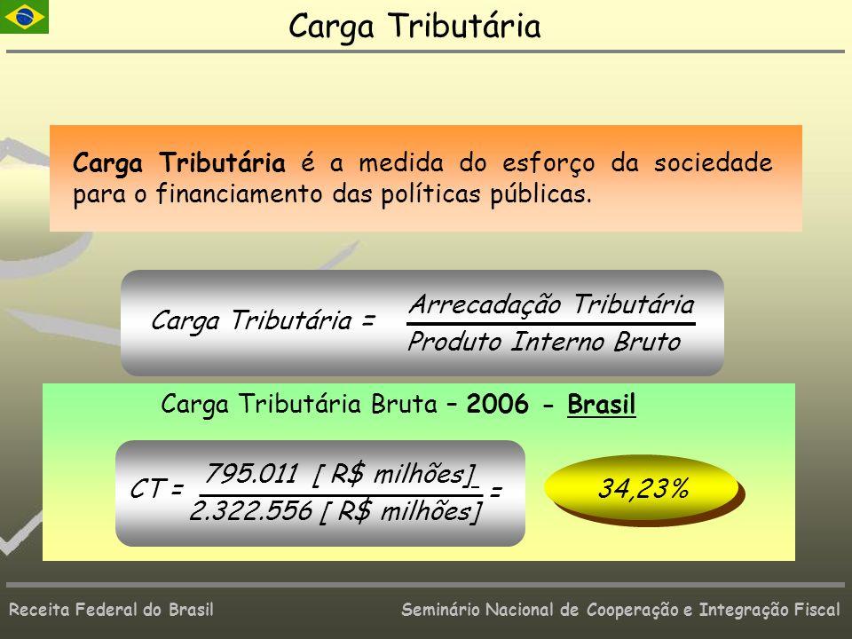 Carga Tributária Carga Tributária Bruta – 2006 - Brasil 34,23%