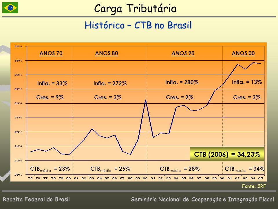 Carga Tributária Histórico – CTB no Brasil CTB (2006) = 34,23% ANOS 80