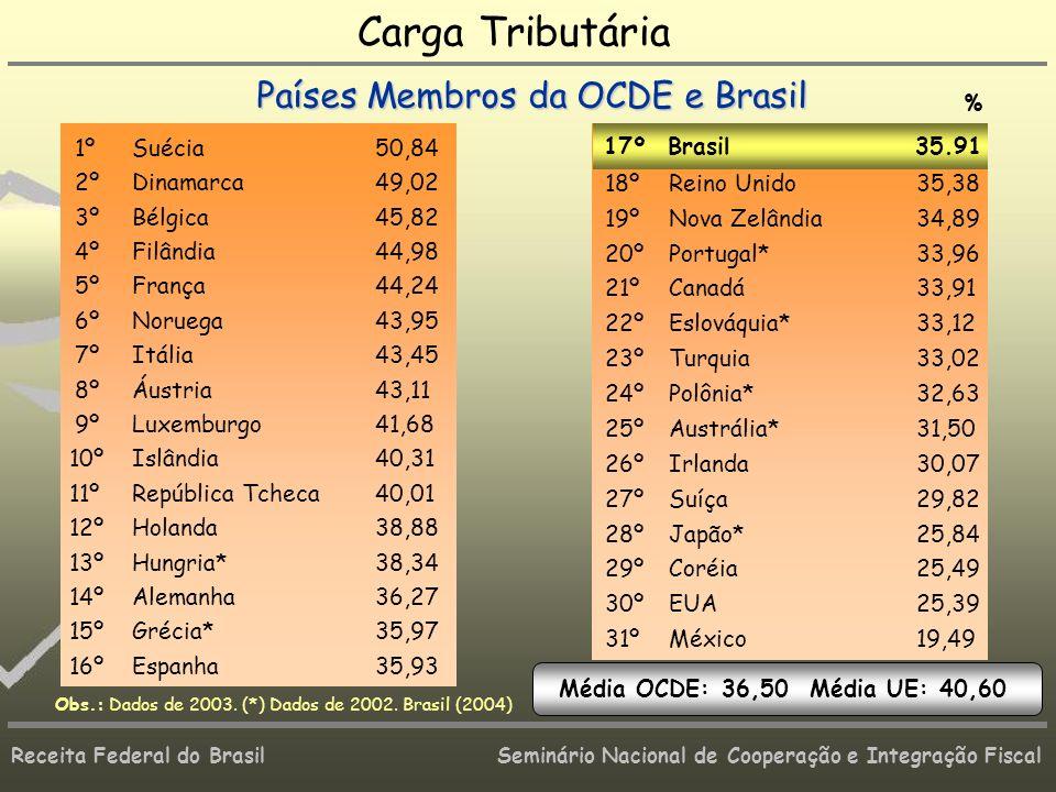 Carga Tributária Países Membros da OCDE e Brasil 1º Suécia 50,84 2º