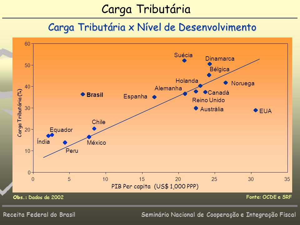 Carga Tributária Carga Tributária x Nível de Desenvolvimento