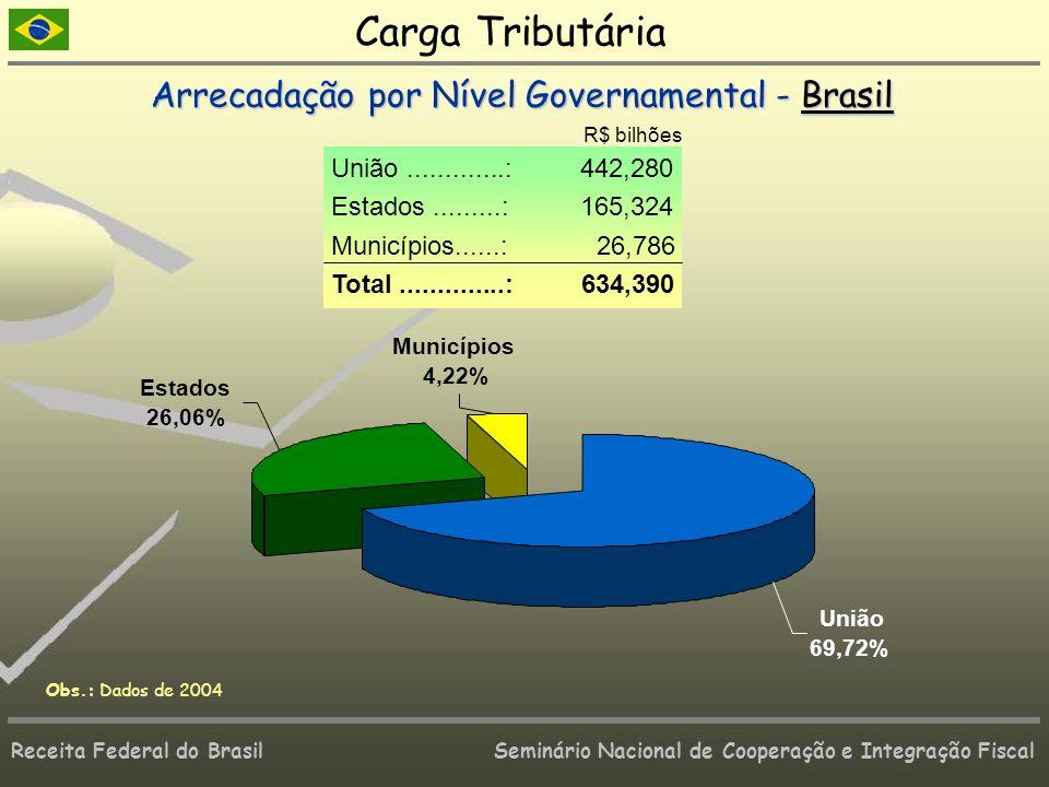 Carga Tributária Arrecadação por Nível Governamental - Brasil