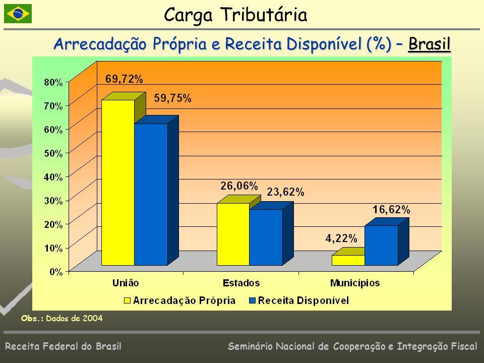 Carga Tributária Arrecadação Própria e Receita Disponível (%) – Brasil