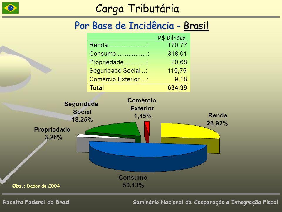Carga Tributária Por Base de Incidência - Brasil
