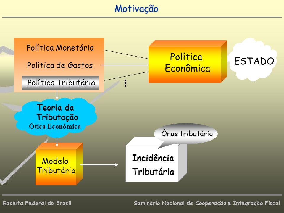 Motivação Política ESTADO Econômica Incidência Tributária