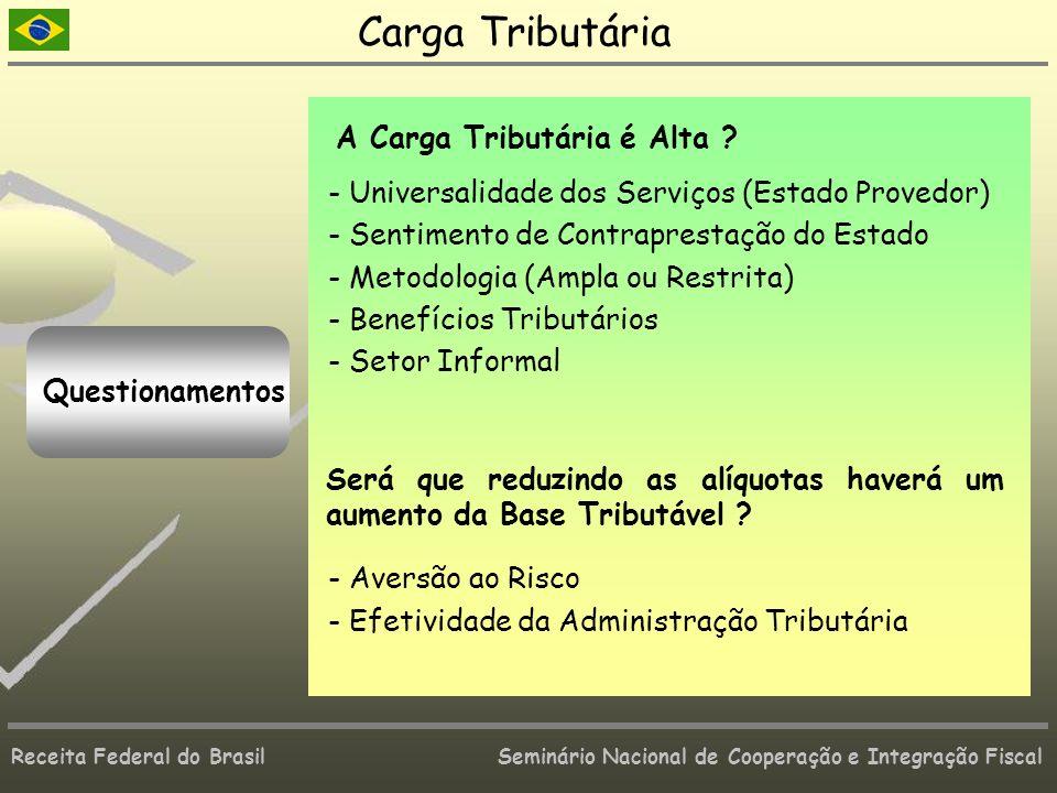 Carga Tributária Carga alta em relação à renda per capita.