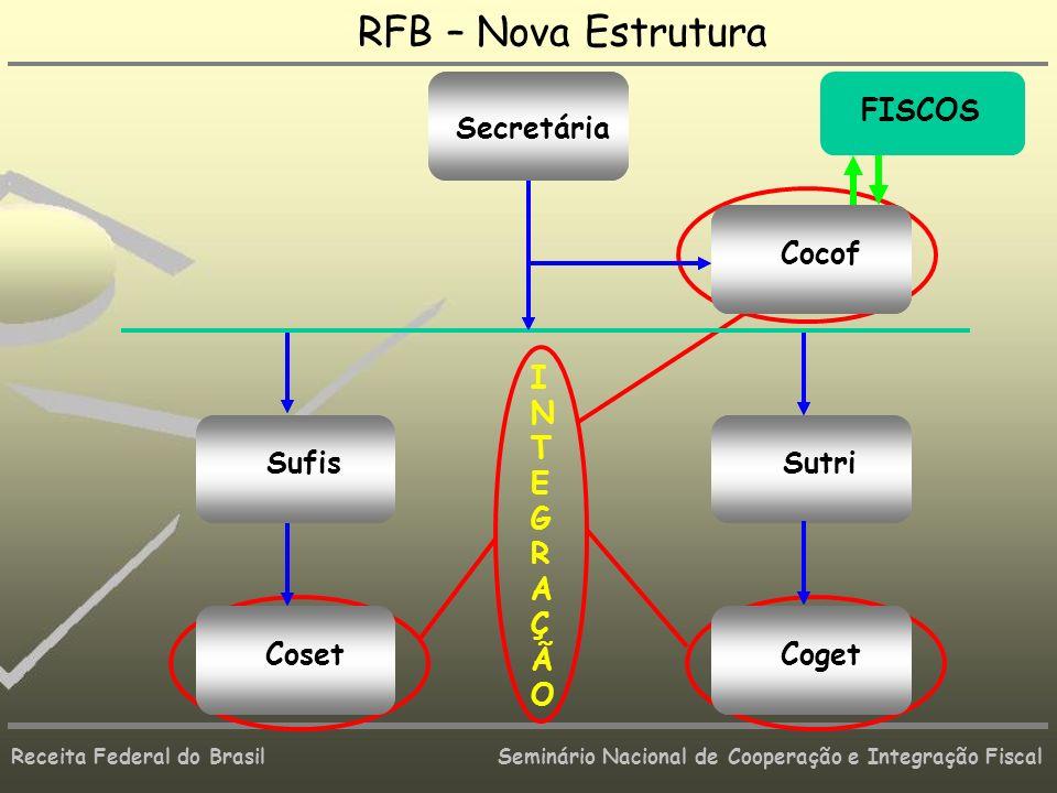 RFB – Nova Estrutura Coget Sutri Coset Sufis Cocof Secretária Coget