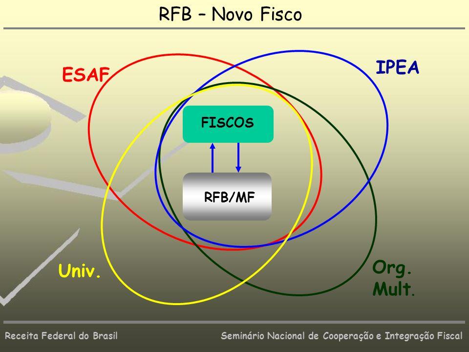 RFB – Novo Fisco IPEA ESAF Univ. Org. Mult. FISCOS RFB/MF