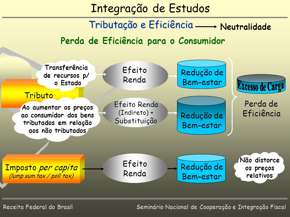 Integração de Estudos Tributação e Eficiência