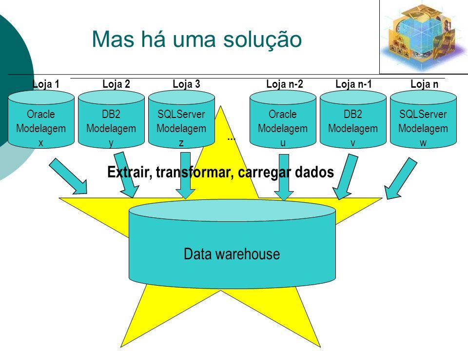 Extrair, transformar, carregar dados