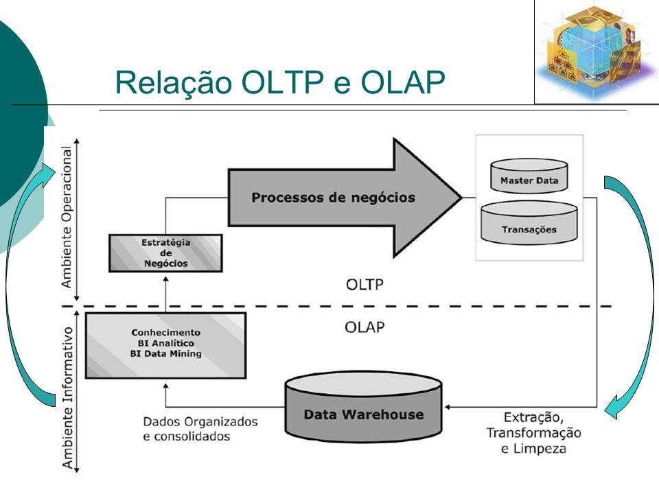 Relação OLTP e OLAP