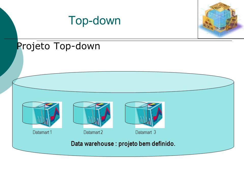 Data warehouse : projeto bem definido.