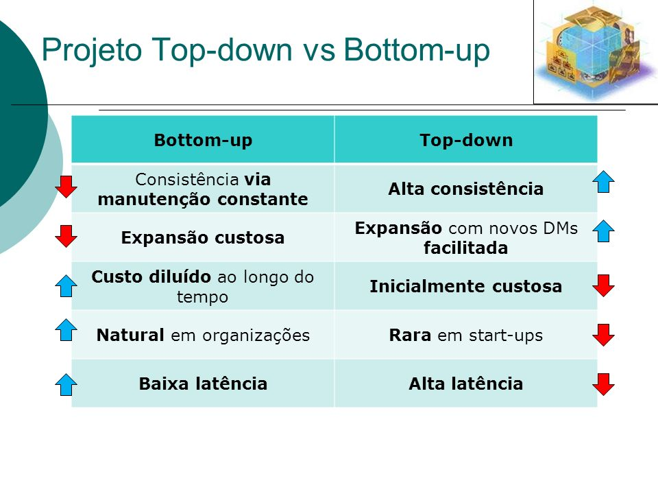 Projeto Top-down vs Bottom-up