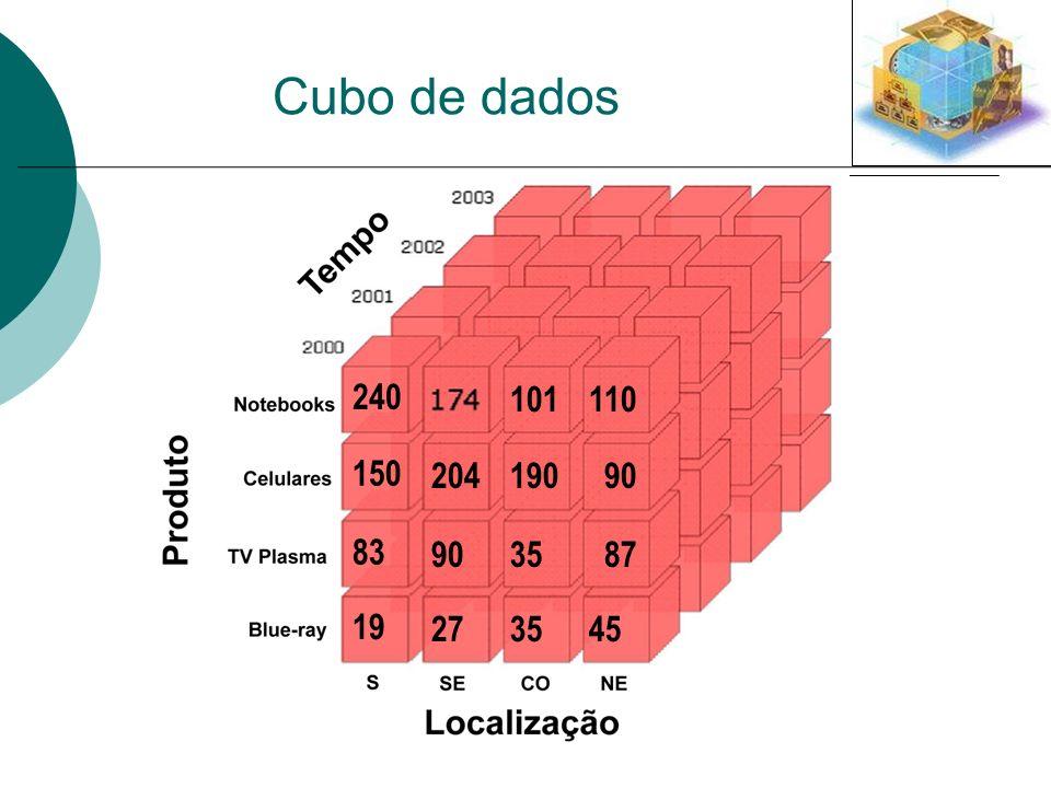 Cubo de dados 240 101 110 150 204 190 90 83 90 35 87 19 27 35 45