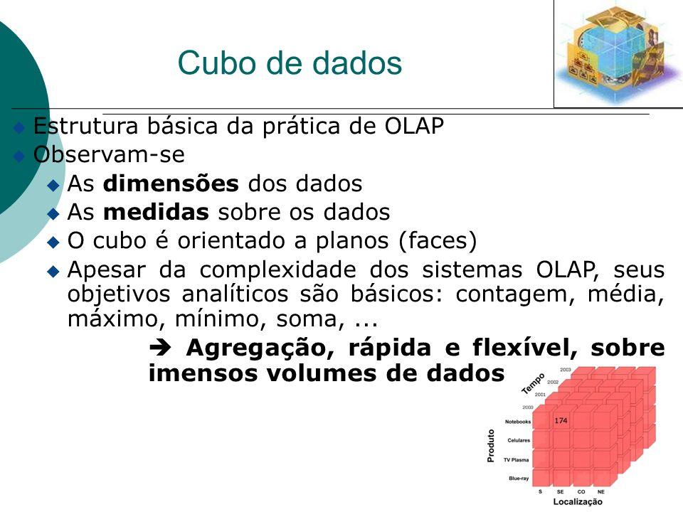 Cubo de dados Estrutura básica da prática de OLAP Observam-se