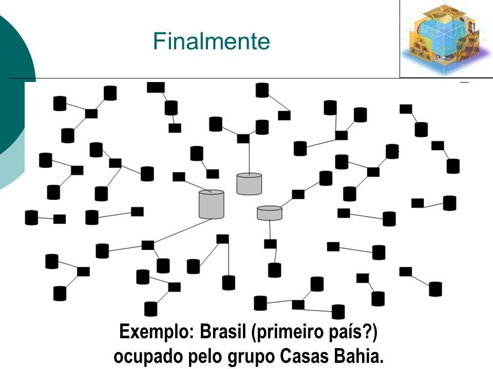 Exemplo: Brasil (primeiro país ) ocupado pelo grupo Casas Bahia.