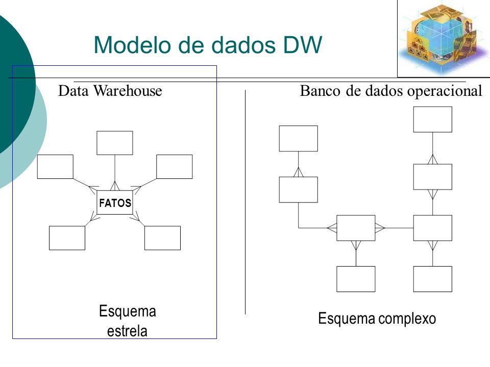 Modelo de dados DW Data Warehouse Banco de dados operacional Esquema