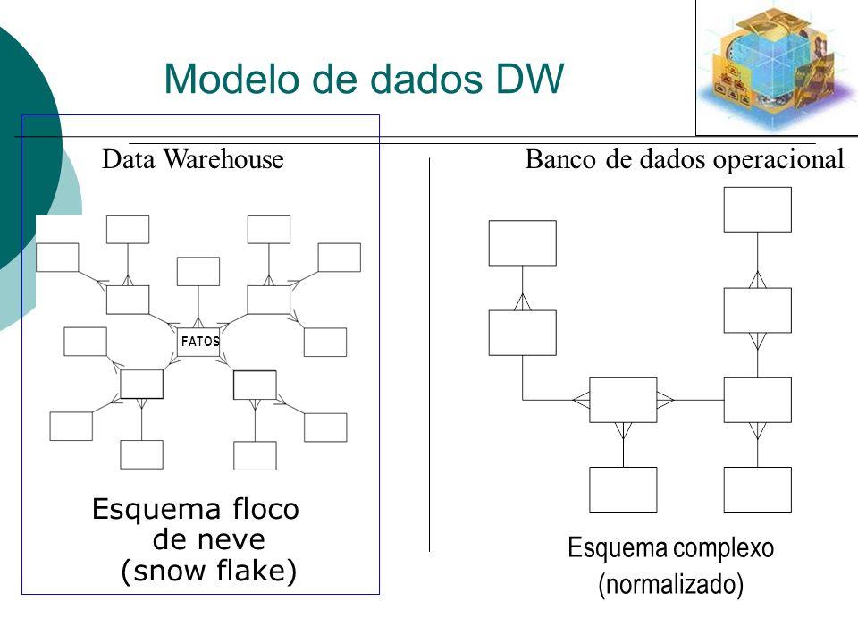 Esquema floco de neve (snow flake)