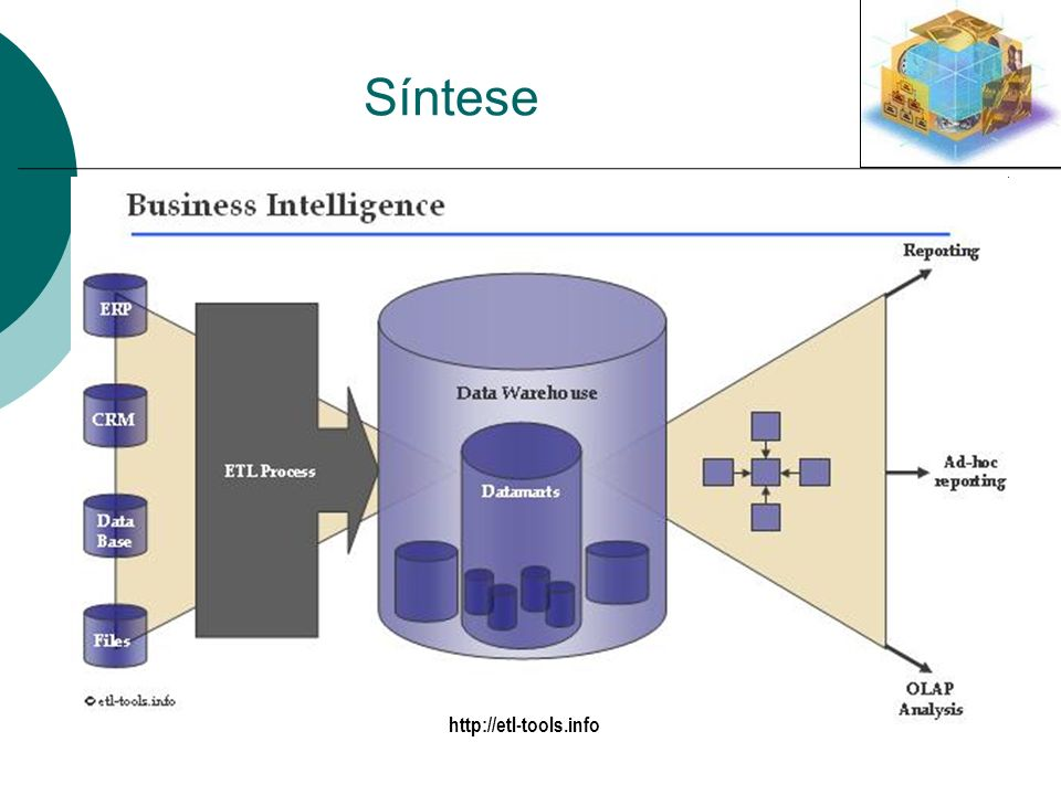Síntese http://etl-tools.info ERP - Enterprise resource planning
