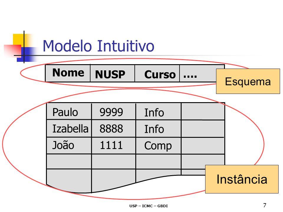 Modelo Intuitivo Instância Nome NUSP Curso …. Esquema Paulo 9999 Info