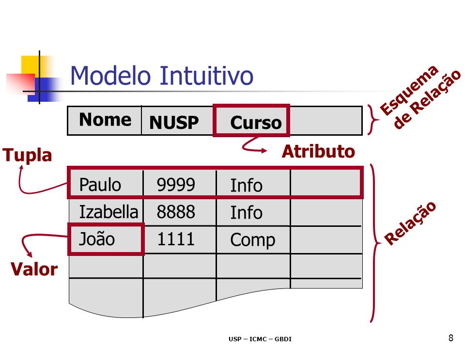 Modelo Intuitivo Nome NUSP Curso Atributo Tupla Paulo 9999 Info