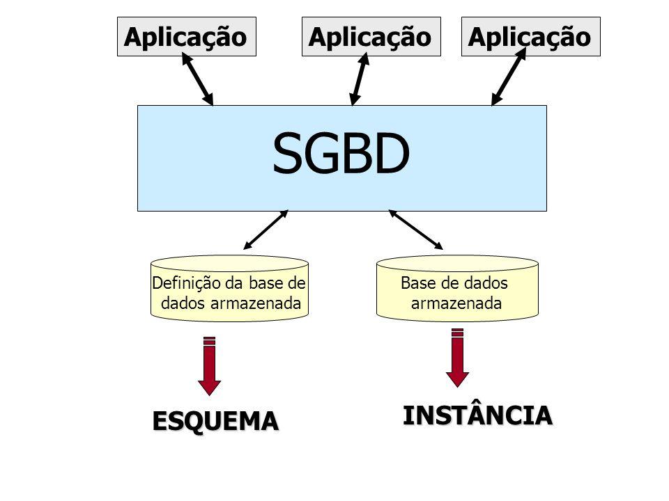 SGBD Aplicação INSTÂNCIA ESQUEMA Definição da base de dados armazenada