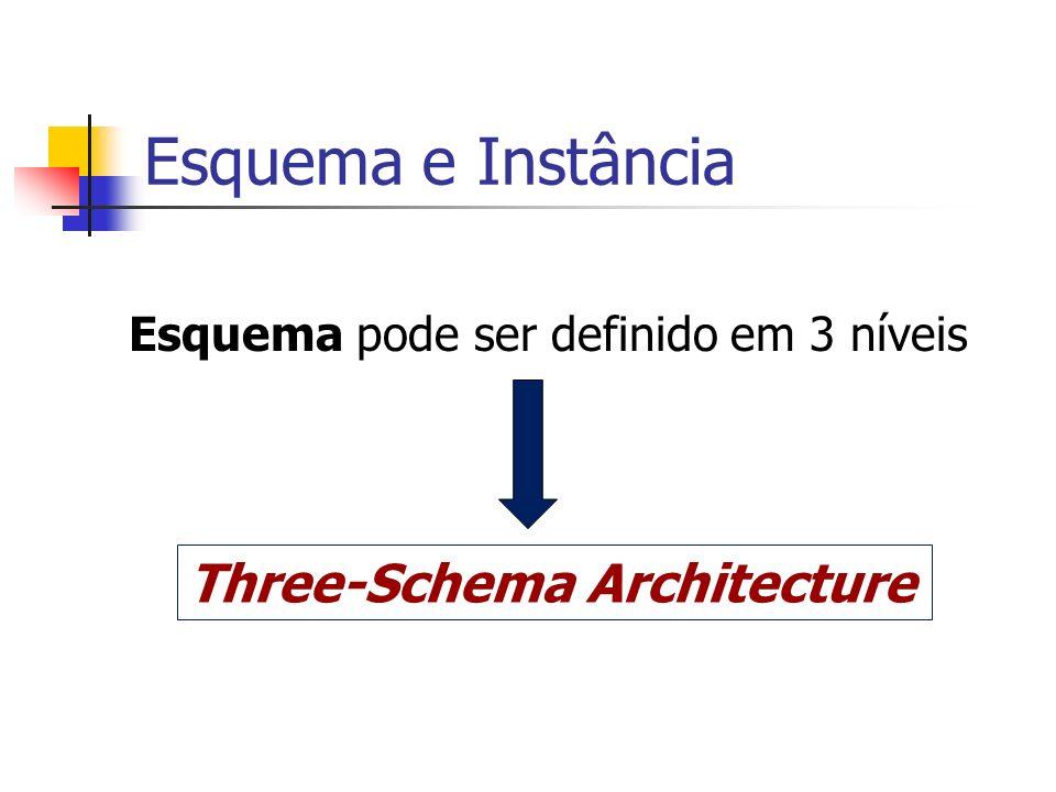 Esquema pode ser definido em 3 níveis
