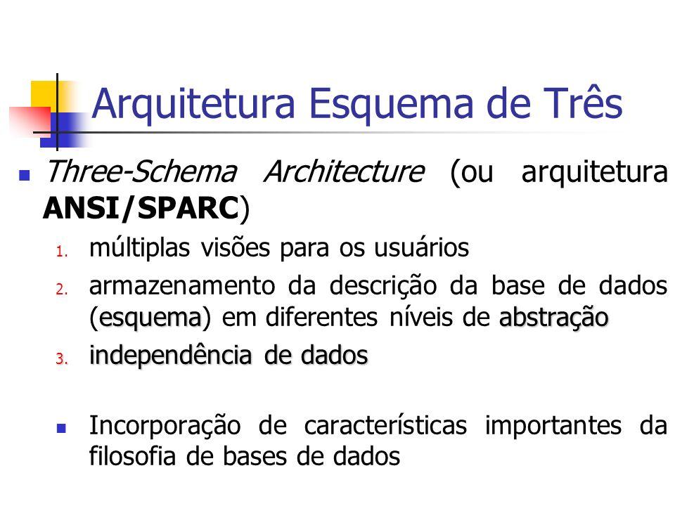 Arquitetura Esquema de Três
