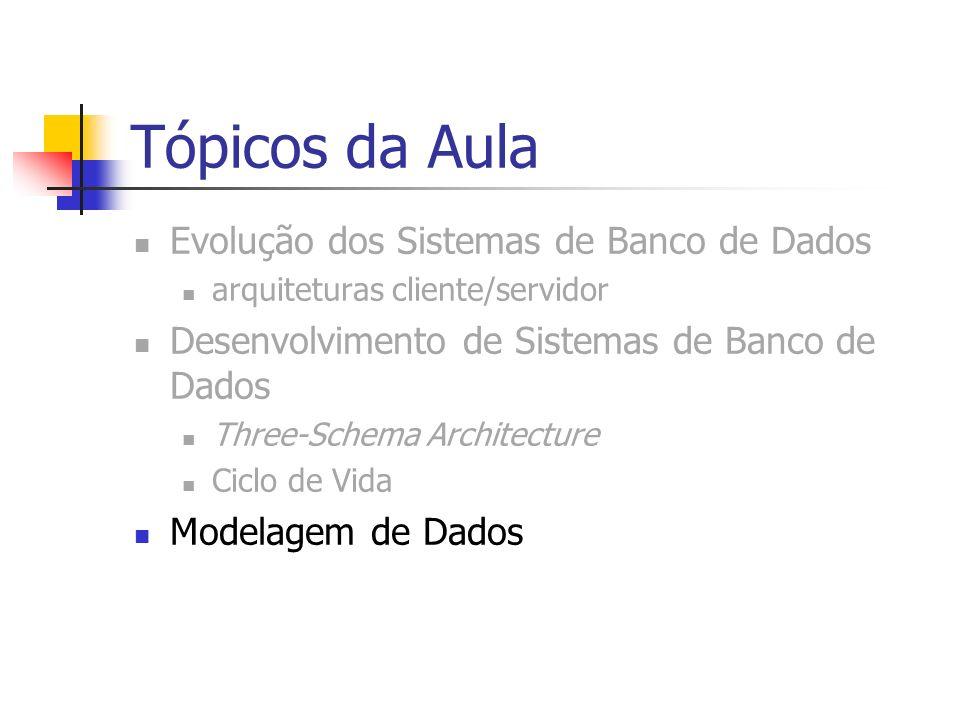 Tópicos da Aula Evolução dos Sistemas de Banco de Dados