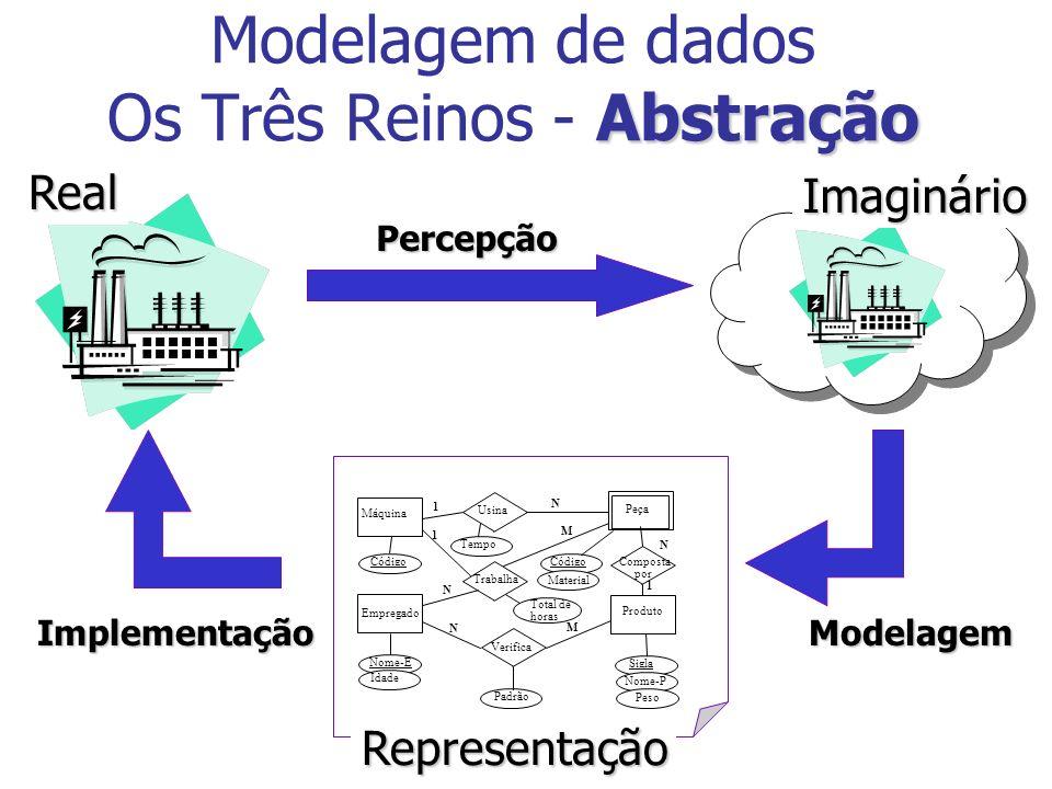 Modelagem de dados Os Três Reinos - Abstração